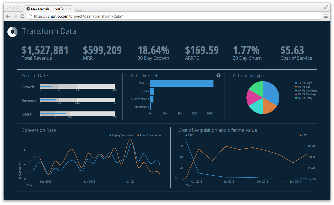 Business Intelligence data dashboard by Chartio | Data Dashboards ...