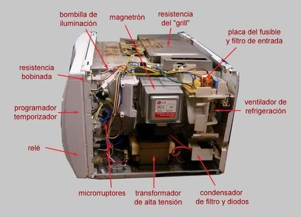 Resultado De Imagen De Funcion Temporizador Horno Microondas Technology Mechanic Physics
