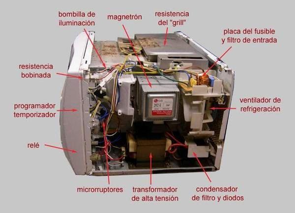 Resultado De Imagen De Funcion Temporizador Horno Microondas Con Imagenes Horno Microondas Microondas Bombillas