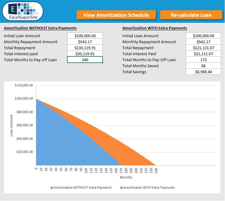 Our Loan Amortization Schedule Spreadsheet Or Loan