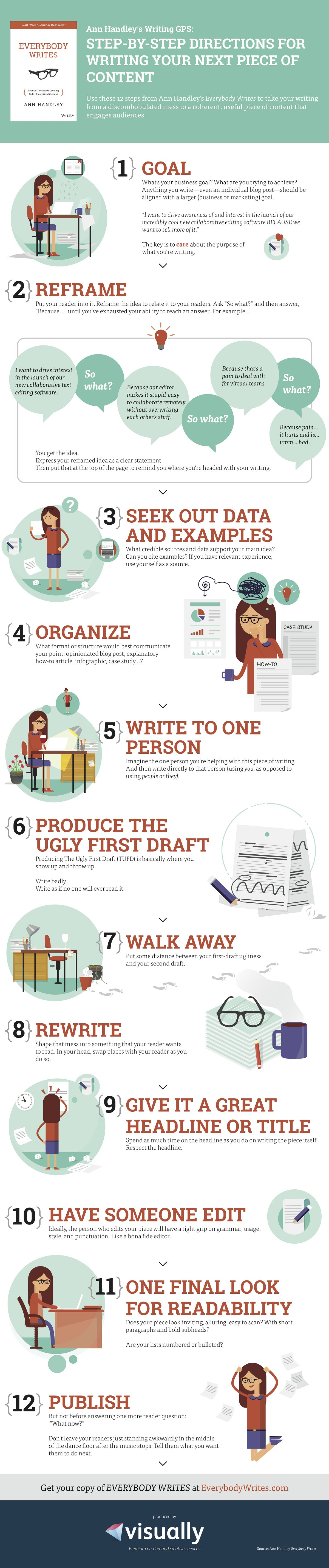 12 Steps for writing your next piece of content.