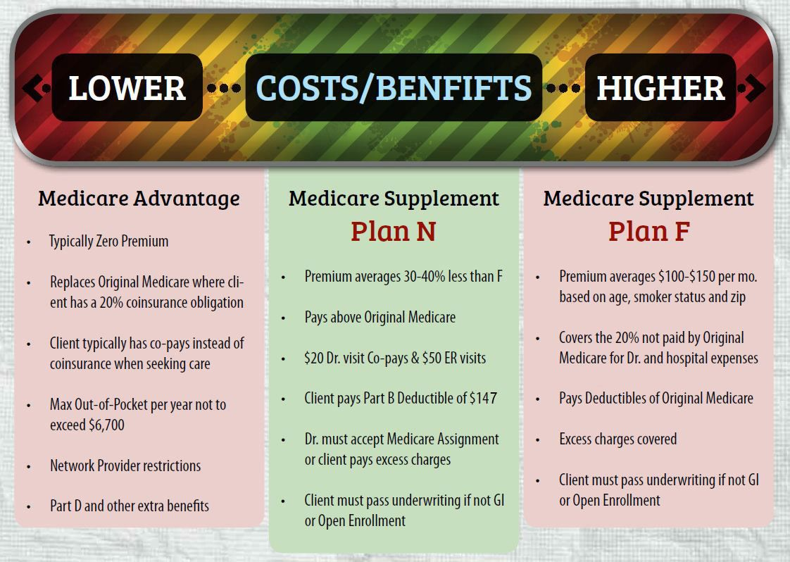 Medicare Supplement Plan N Explained (With images