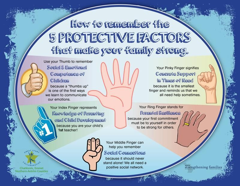 Great way to remember the five protective factors
