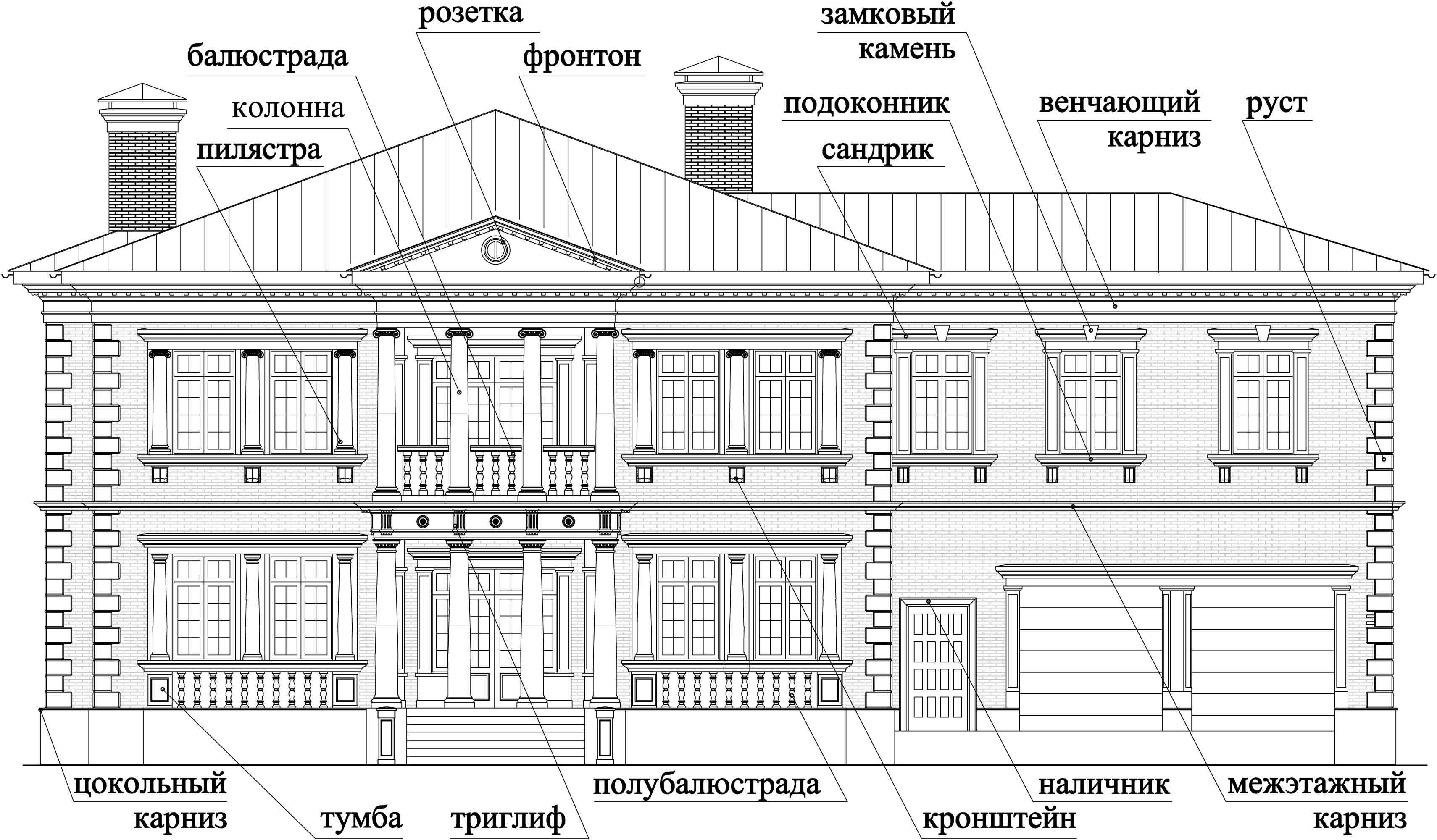 Глаза слезами, архитектурные элементы фасада здания названия и картинки