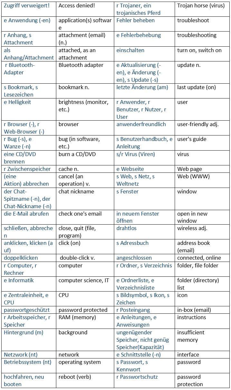 german a1 vocabulary list pdf