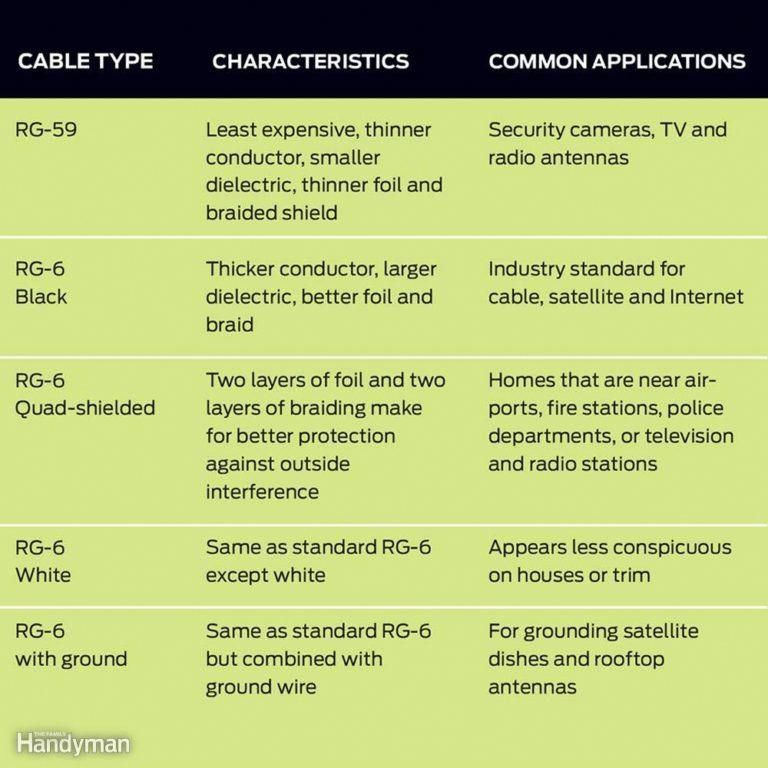 Use The Proper Coaxial Cable Homeentertainmentinstallation Cable Wire Cable Tv Reception