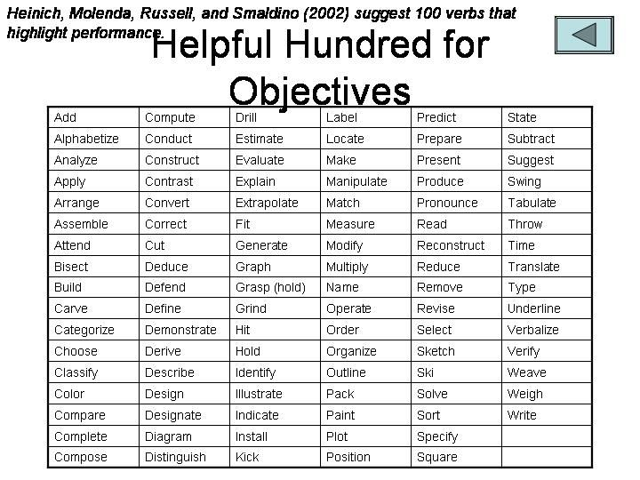 how to write good lesson plan objectives