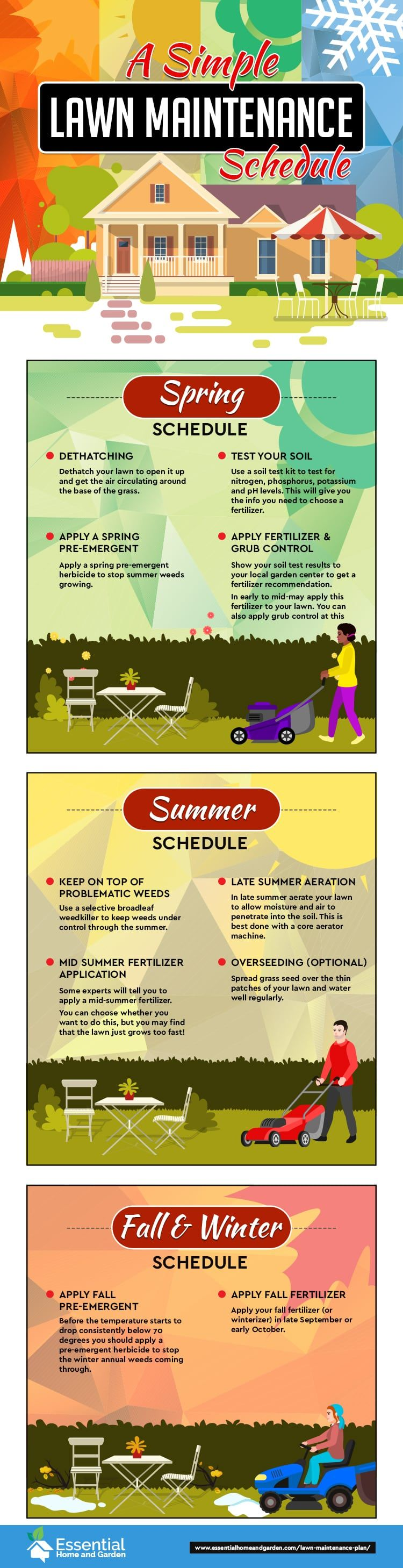 A Simple Lawn Maintenance Plan That Anyone Can Follow