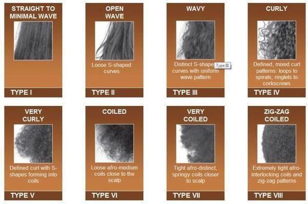 Hair chart by Mizani. I'm zig zag all the way...lol ...