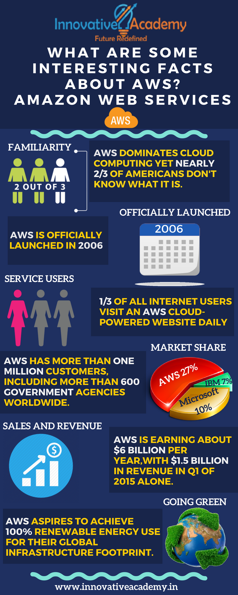 Superior Beautiful What Are Some Interesting Facts About AWS? Amazon Web Services Is  A Cloud Computing