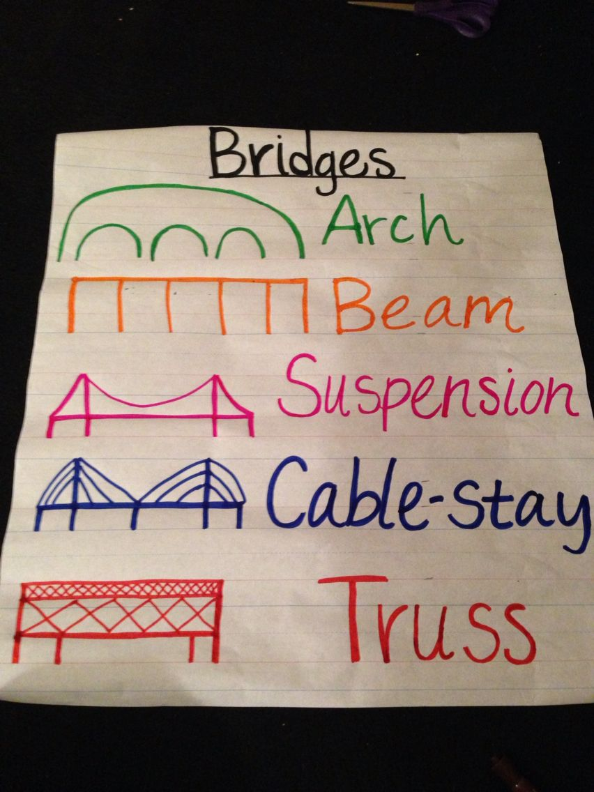 Kindergarten social studies travel unit - types of bridges