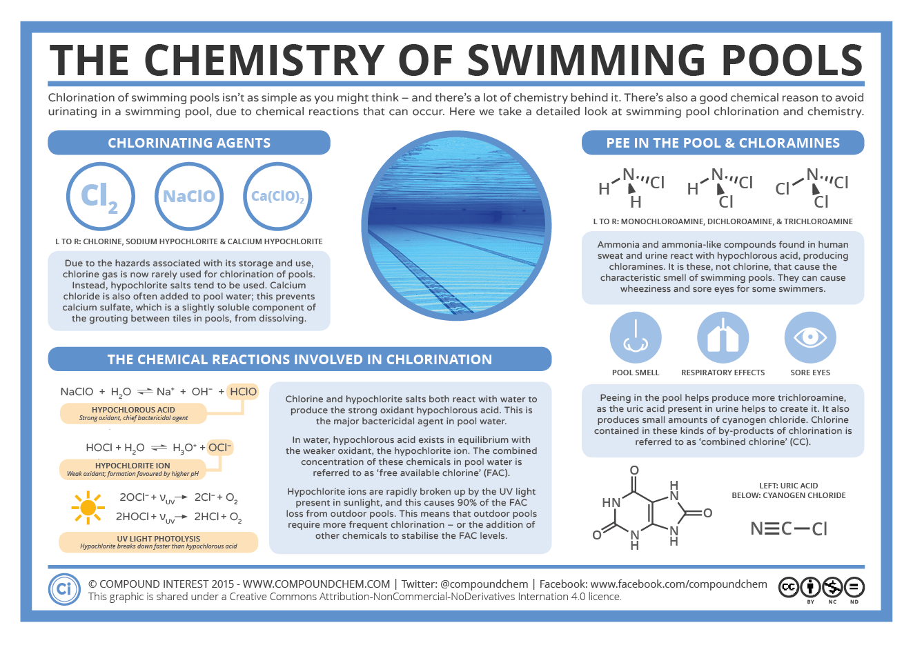 The chemistry of swimming pools chemistry health for Pool chemical show urine