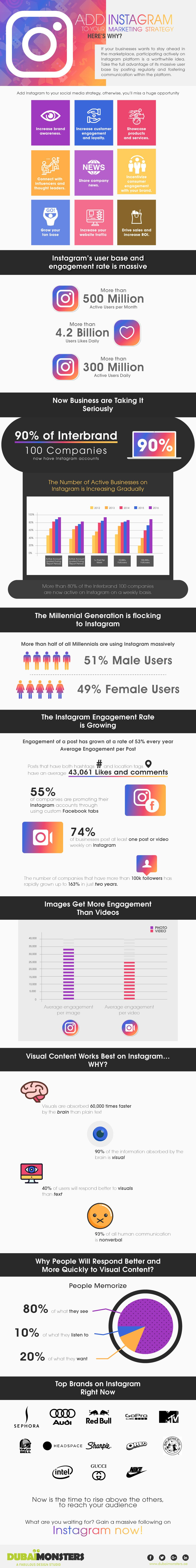 Add Instagram to Your Marketing Strategy, Here's Why?