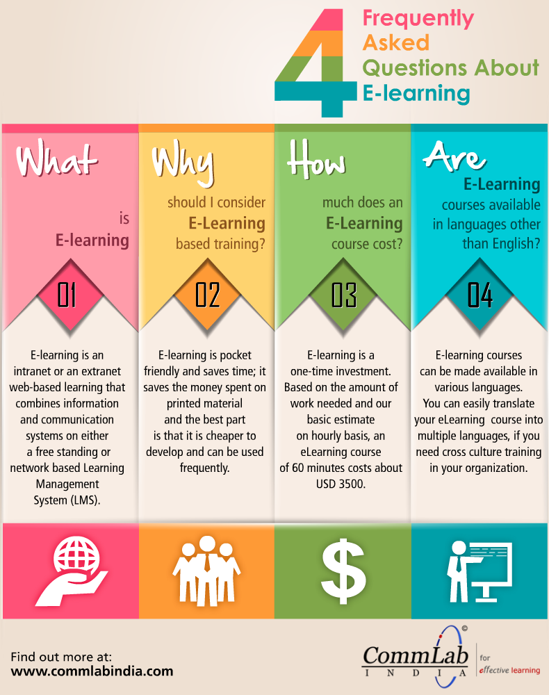 4 Frequently Asked Questions About Elearning An Infographic