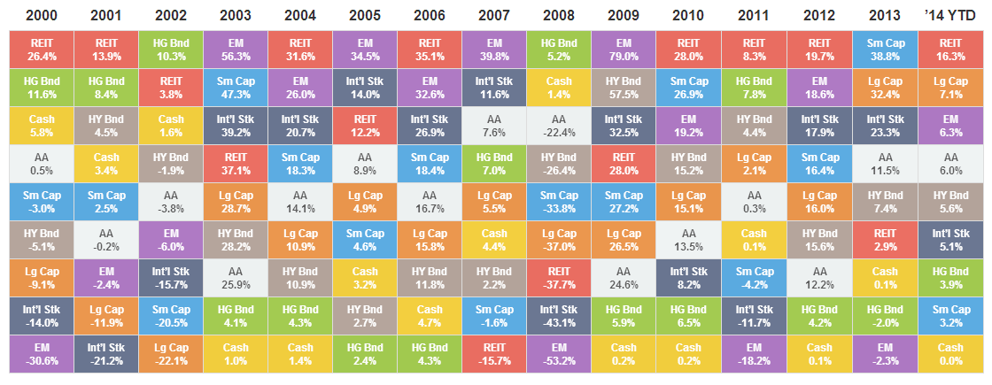 Annual asset class returns pinterest 15 years chart and investors the chart ranks annual asset class returns from best to worst over the past 15 years across eight asset classes and a diversified portfolio urtaz Gallery