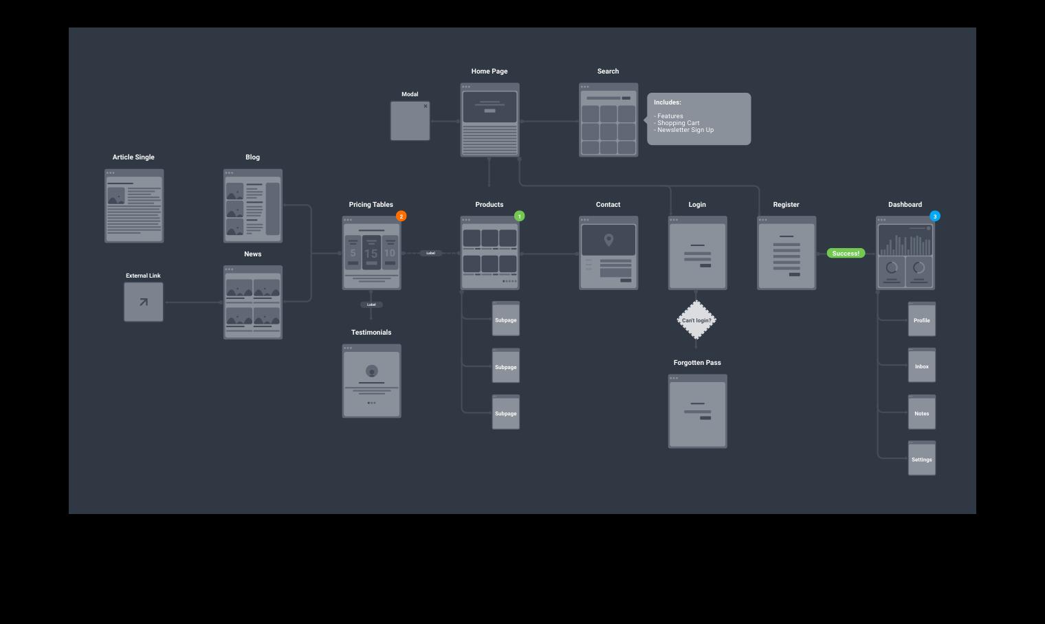Free Ux Flowchart Kit For Sketch Figma Flow Chart Figma Digital Design