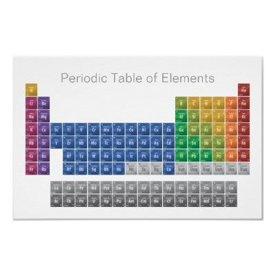 Periodic table of elements basic glossy posters from httpwww periodic table t shirts periodic table gifts art posters urtaz Gallery