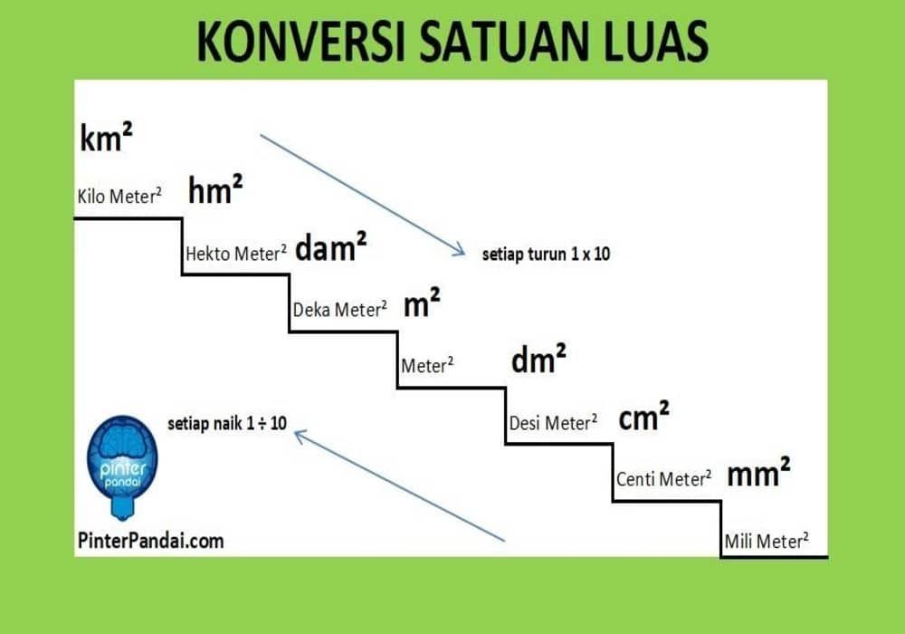 Satuan Luas Km Hm Dam M Dm Cm Mm Soal Jawaban Konversi Satuan Satuan Matematika