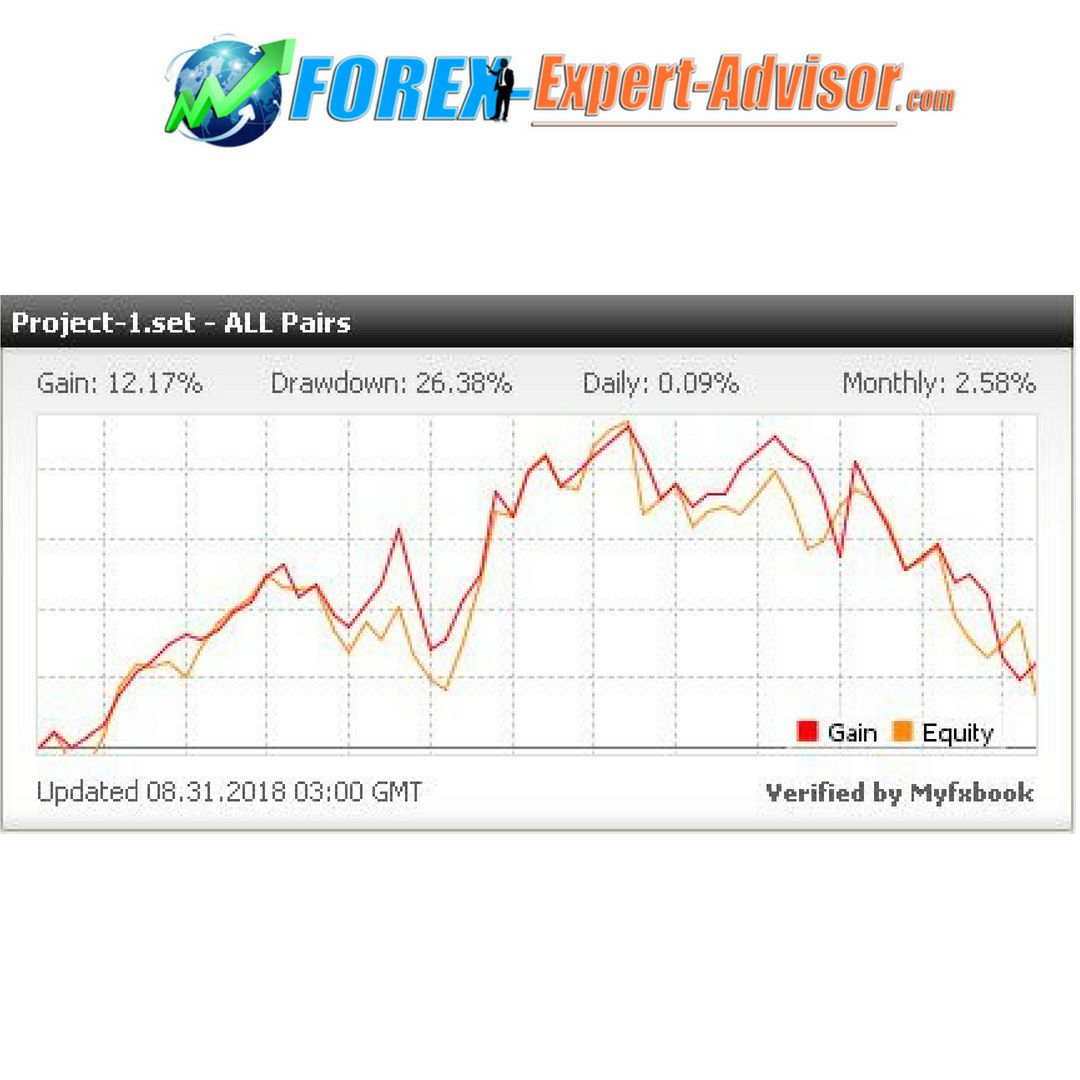 Pin By Forexexpertadvisor On Forex Expert Advisor Accounting