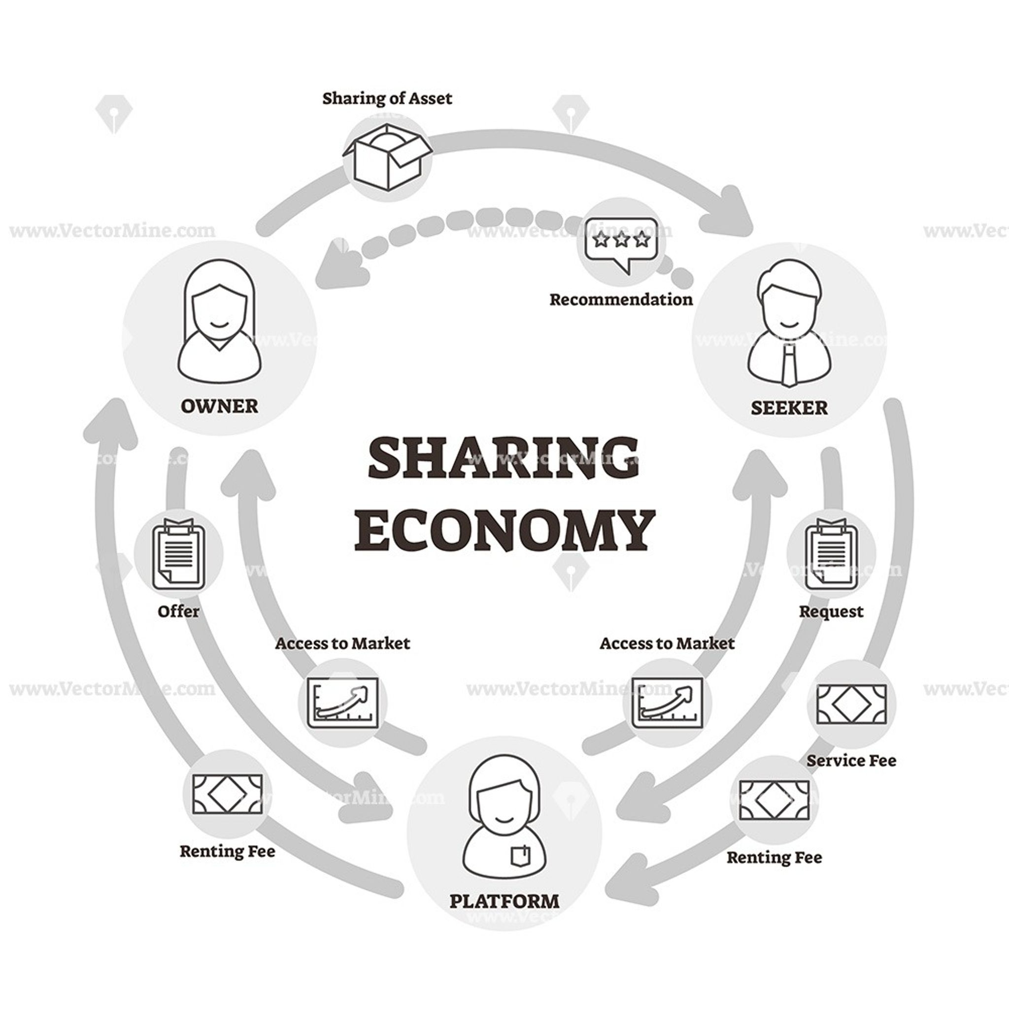 Sharing Economy Outline Vector Illustration Icons Diagram