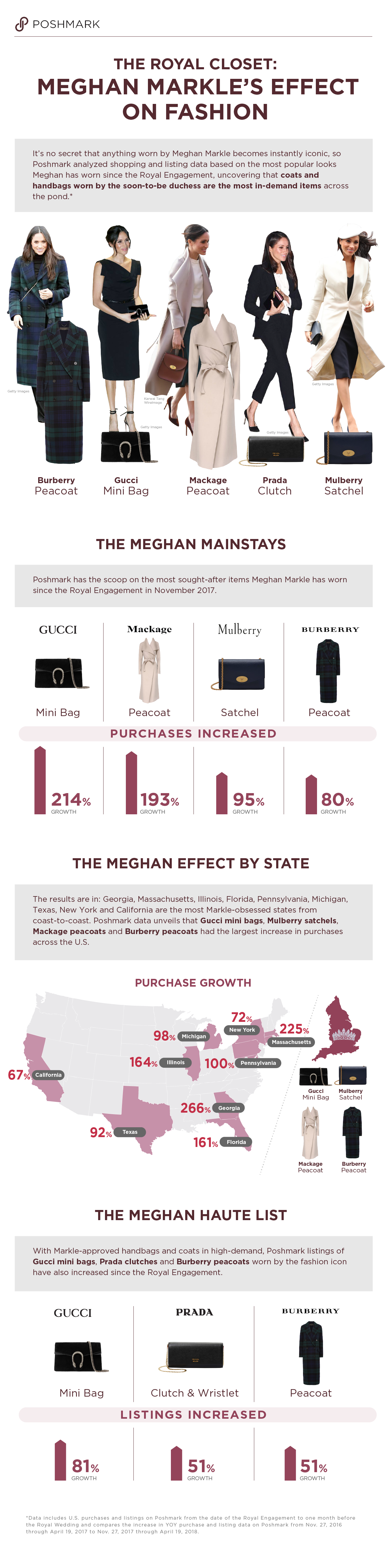 The Meghan Markle Effect On Fashion A Report By Poshmark