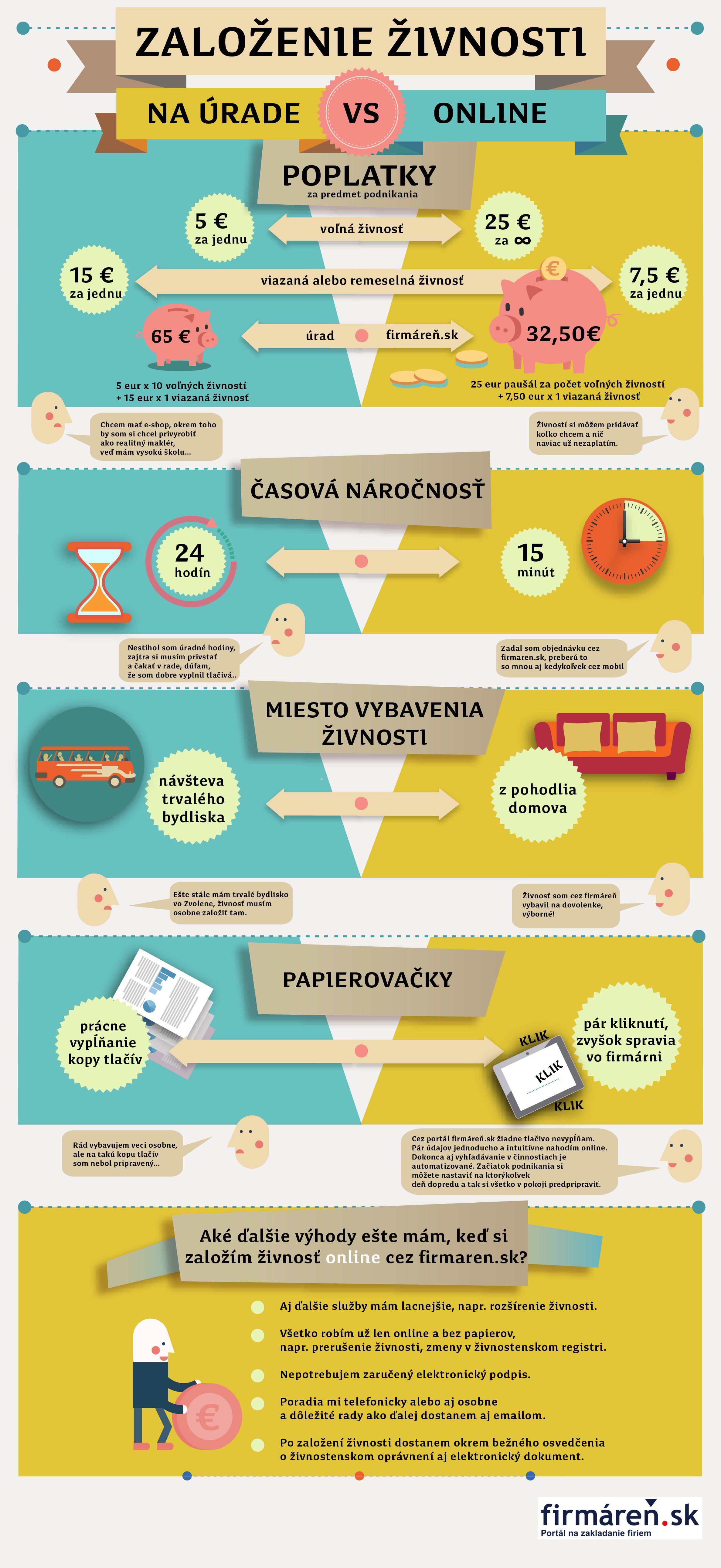 INFOGRAFIKA: Založenie živnosti online vs. založenie živnosti osobne na úrade | firmáreň