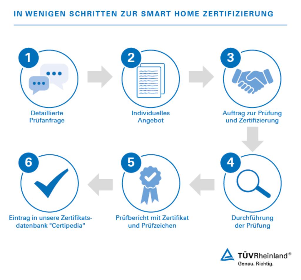 Ablauf Einer Zertifizierung Smart Home Um Ihre Kunden Von Ihren Smart Home Produkten Zu Uberzeugen Haben Sie Die Moglichkeit D Infografik Rheinland Programm