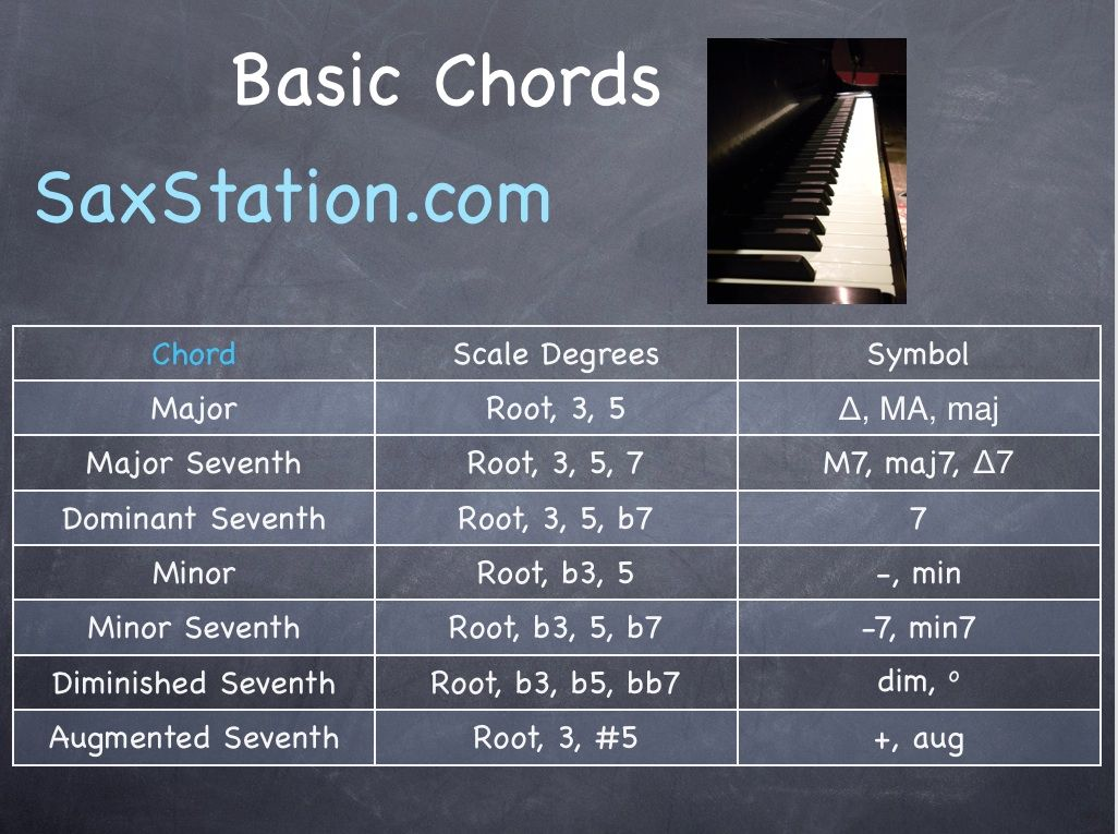 The Basic Chords You Need To Know For Jazz With The Chord Tones