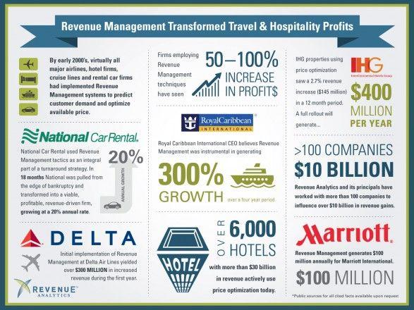 How Revenue Management Transformed Travel