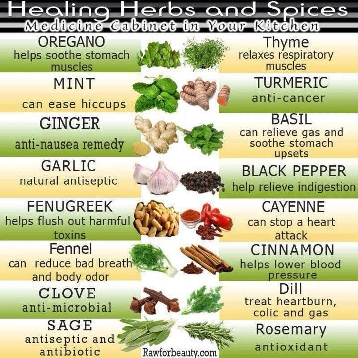 herbs and spices list - Google Search