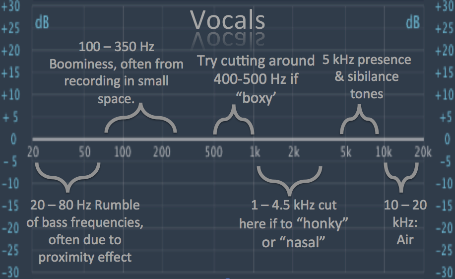 How To EQ Vocals | Music recording studio Recorder music ...