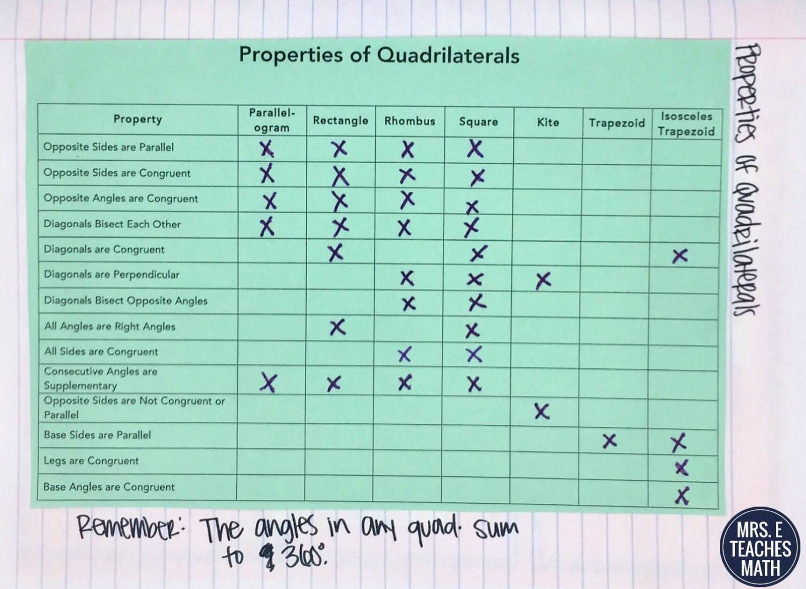 Quadrilaterals Inb Pages