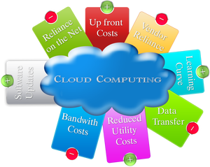 Everything You Need To Know About Cloud Computing Cloudcomputing Prosandcon Software Development Clouds Essays Essay