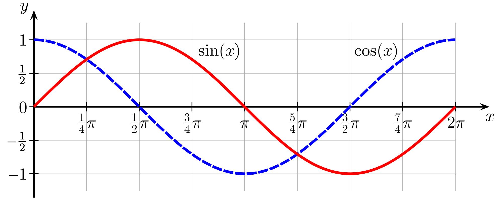 Pin by C Tilman on Precalculus | Pinterest | Precalculus ...