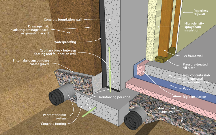 Concrete Basement Wall With Interior Spray Foam Insulation, Footing Detail.  Figure 2 15F