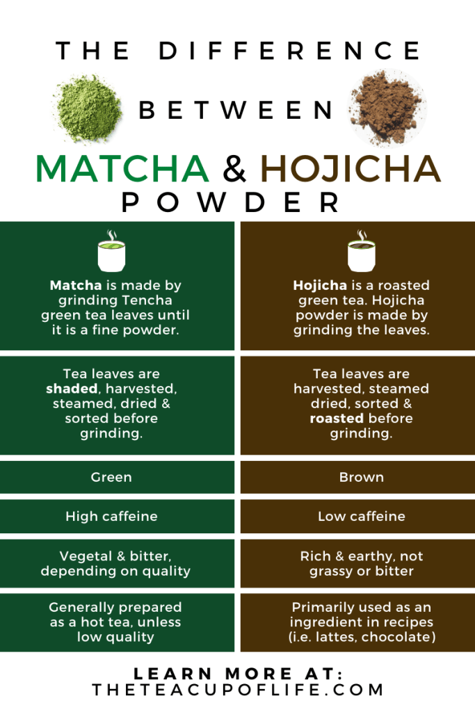 Matcha And Hojicha Powder The Difference Between 2 Japanese Green Teas Hojicha Japanese Green Tea Matcha
