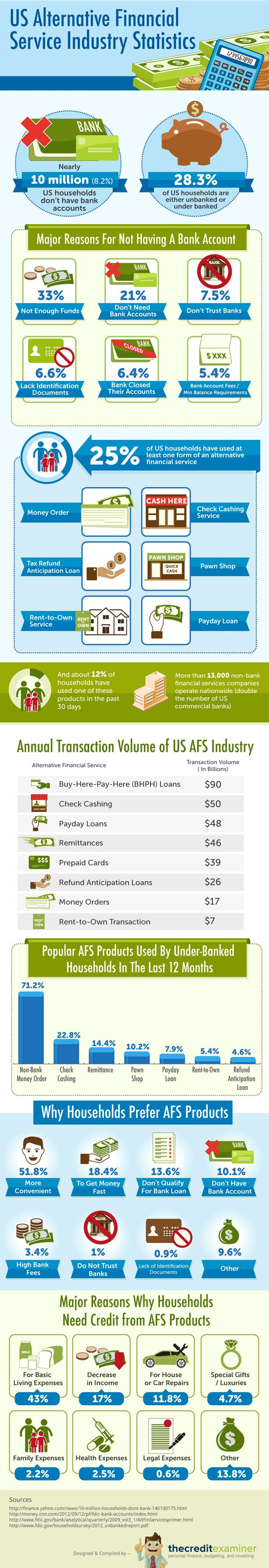 How Big Is Alternative Financial Services Industry? - The infographic, US Alternative Financial Service Industry Statistics, examines some of the common products, why American household participate in the AFS industry, the annual transaction volume within the industry and reasons why households need credit from AFS products.