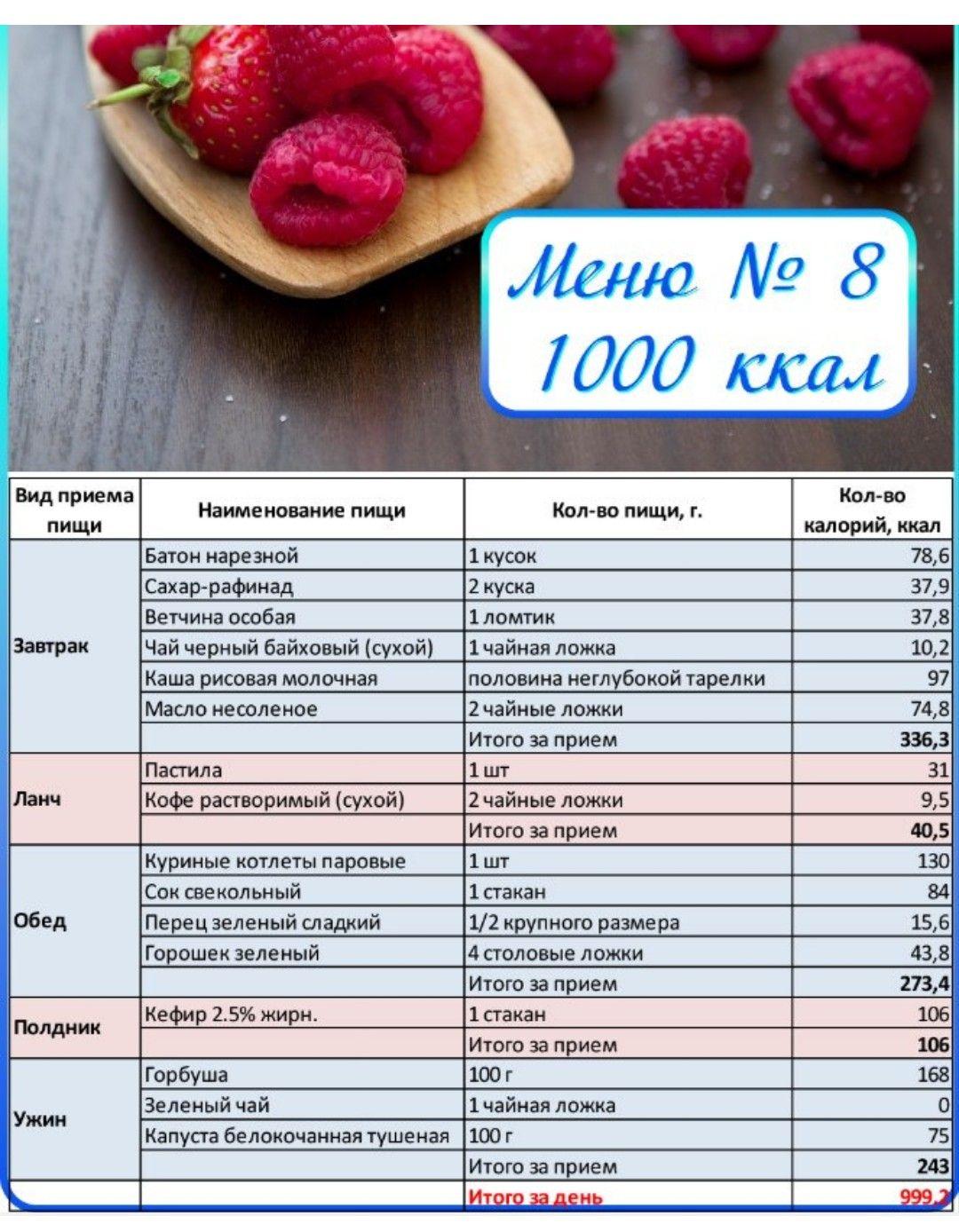 Похудение калорийность рациона
