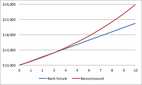 Simple Vs Compound Interest The Figure Above Compares The Growth Of