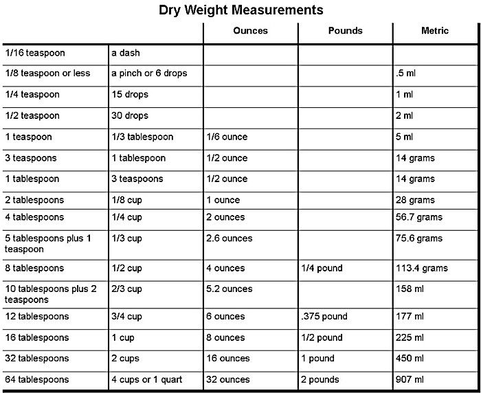 Food Conversion Chart For Measurements Cooking Equivalent And Charts