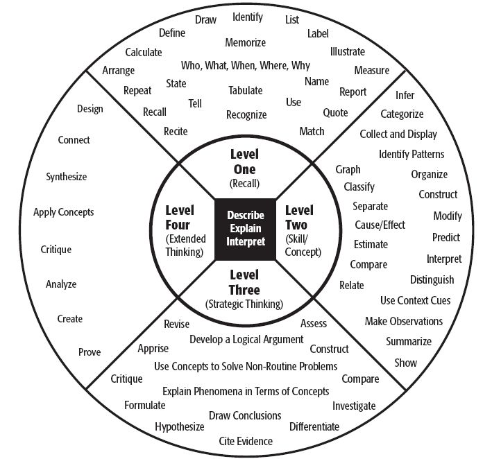 DoK is not a verb and it is not Blooms Taxonomy in a