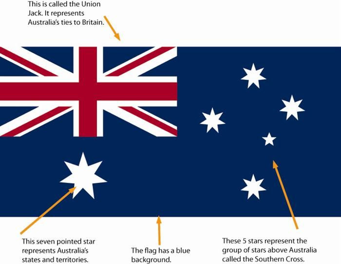 Australian Flag History Year 1 And 2 Flag Australian Flags History