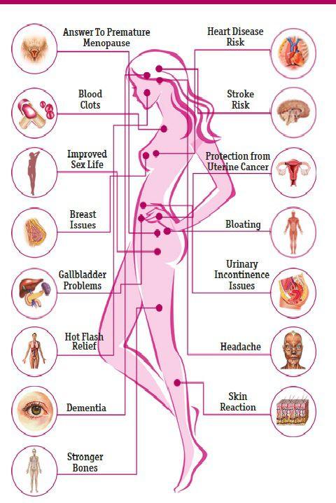 Hormon : hormon, Menorrhagia
