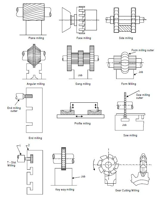 Operations On Milling Machine