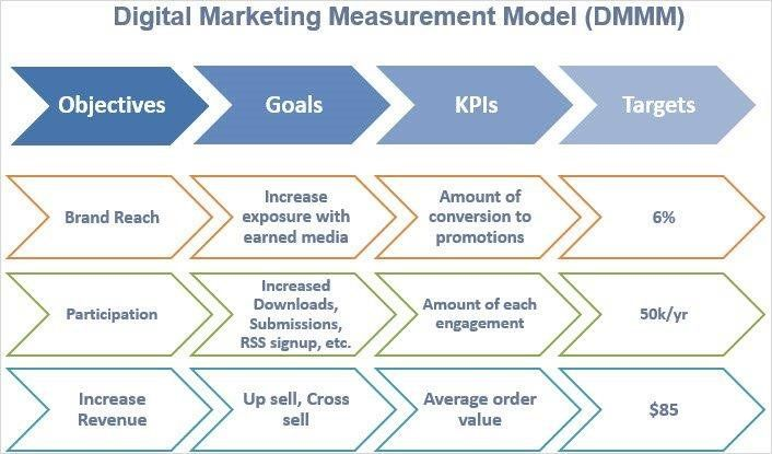 Pin By Kit On Digital Marketing