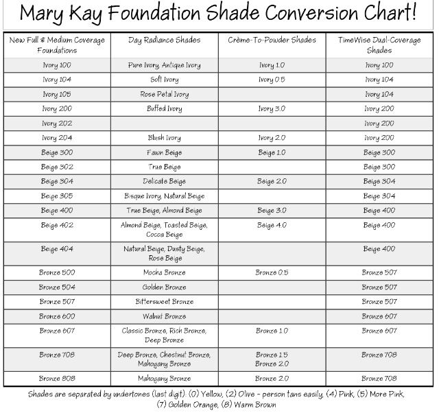 Mary Kay Conversion Chart In Case Anybody Still Wore Some Of The Old Colors Like Me