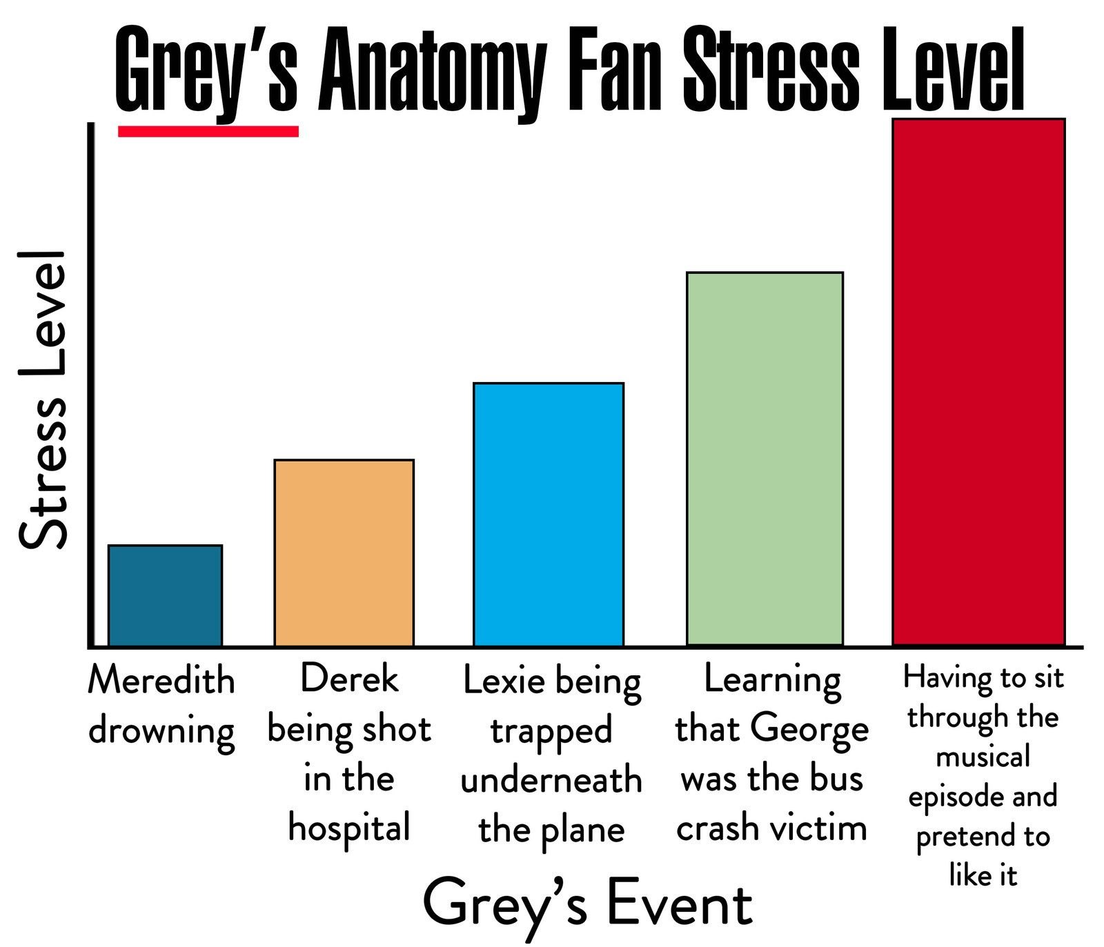 15 Charts You'll Only Get If You Love Grey's Anatomy #greysanatomy