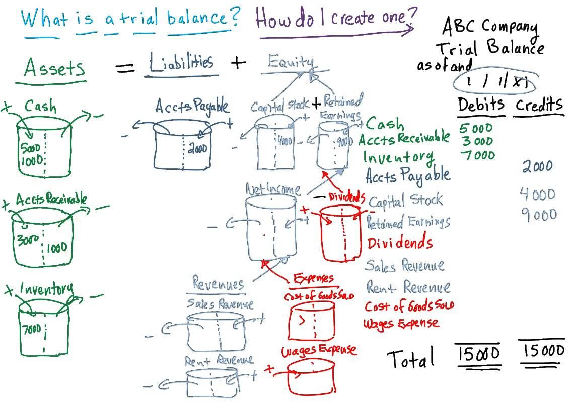 The trial balance explained Trial balance, Accounting