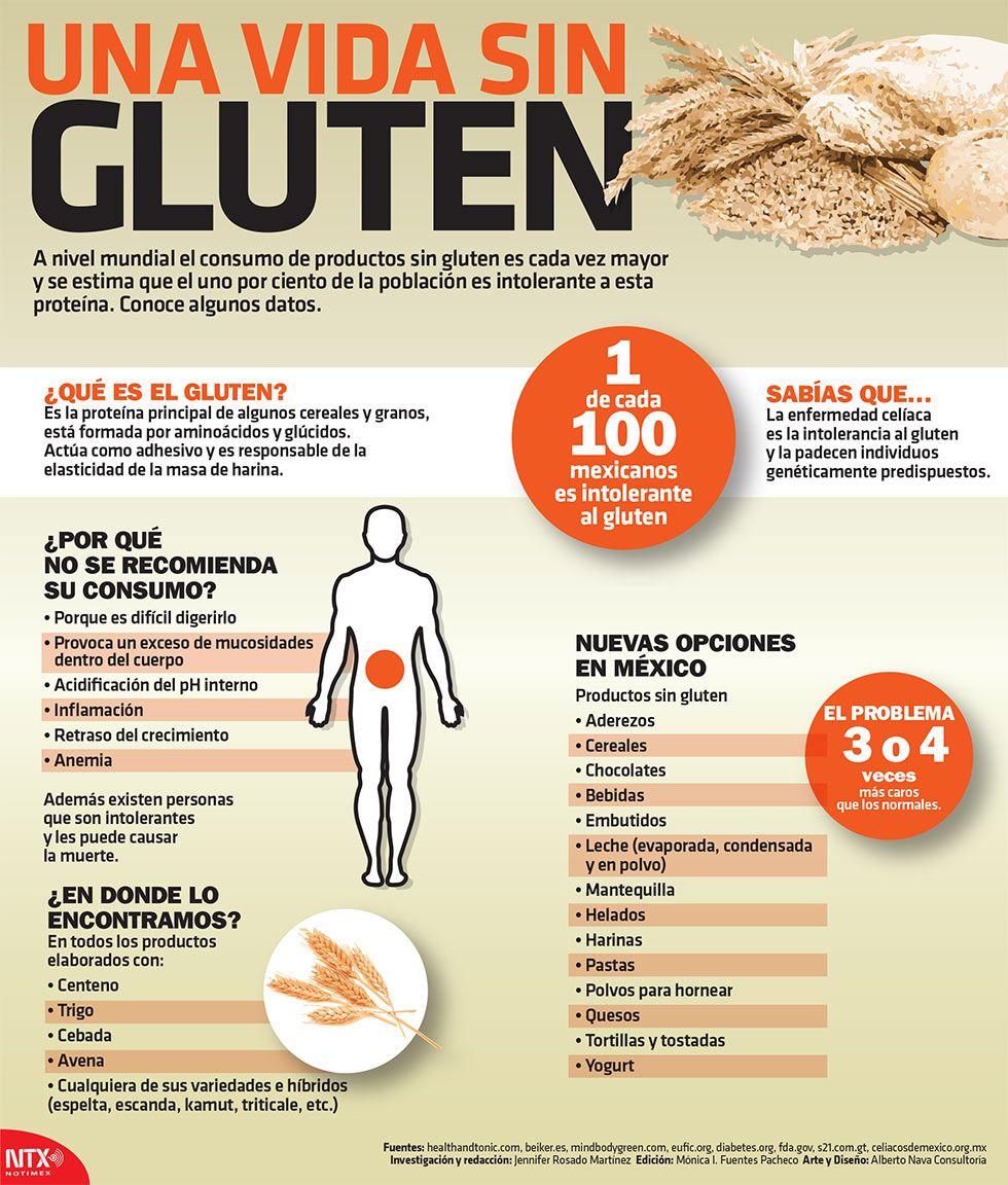 fibromialgia dieta sin gluten