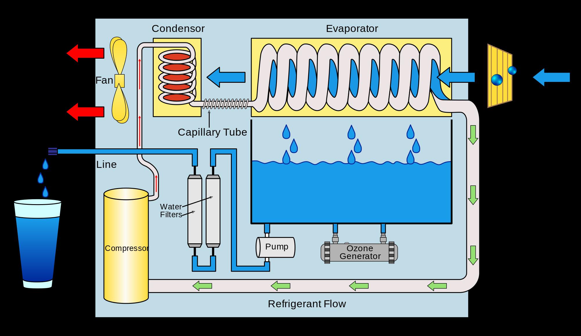 Atmospheric Water Generator diagram | Electrical Concepts ...